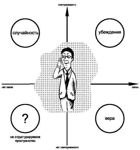 Системный подход в дизайне